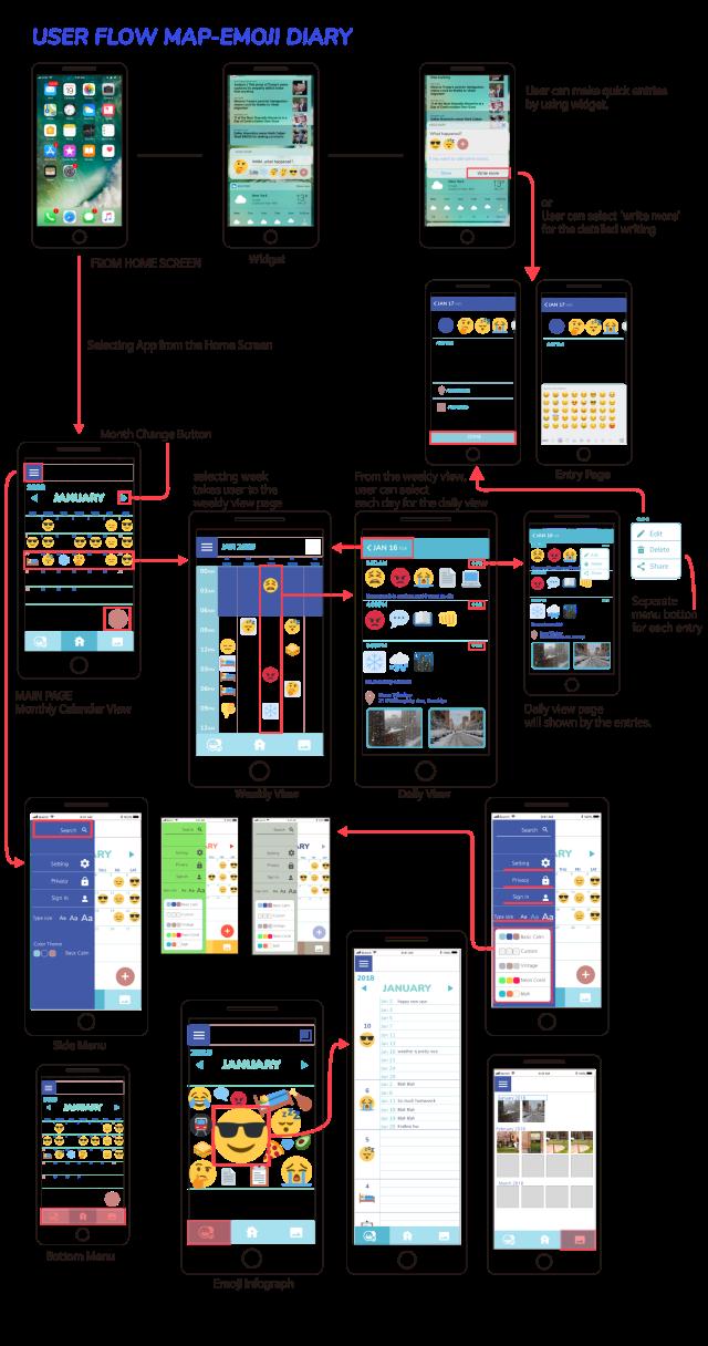User-flow-Map