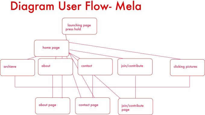 uswr flow diagram draft .jpg